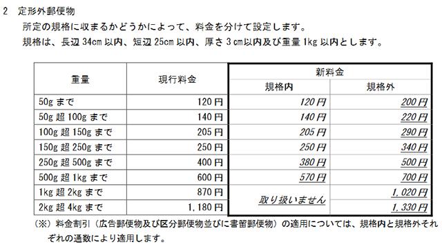 新62円はがきと切手、販売開始…6月に値上げ