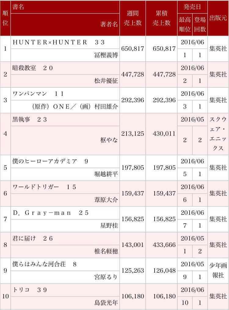 『HUNTER×HUNTER』連載再開決定! 6月26日発売の週刊少年ジャンプで