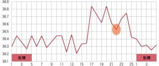 基礎体温がガタガタ、どうしたら改善できますか?