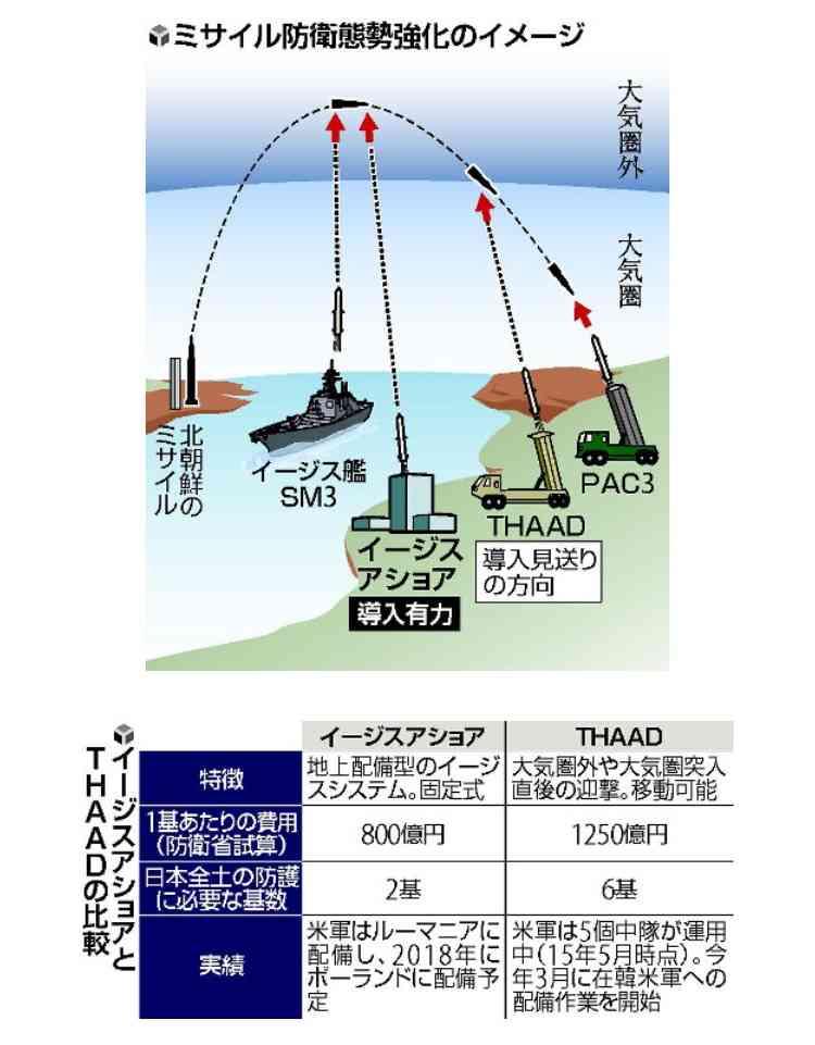 北朝鮮ミサイル:Jアラート使用せず 菅義偉官房長官「飛来ないと判断」