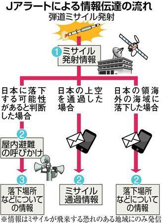 北朝鮮、弾道ミサイル発射=30分飛行、日本海落下か 韓国新政権下で初