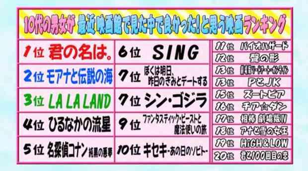 米サイトが選ぶ日本アニメ映画TOP10 1位は「千と千尋の神隠し」