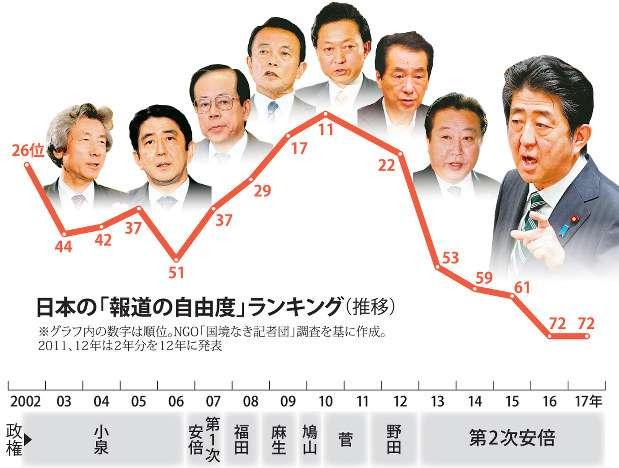 安倍内閣支持率、4カ月連続減=不支持3割超―時事世論調査