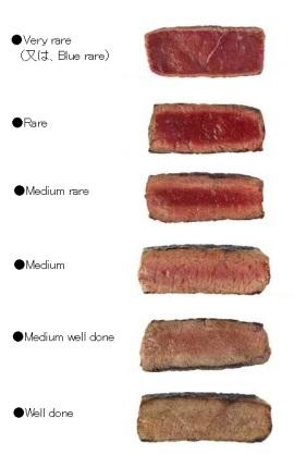 ステーキの焼き方、味付け