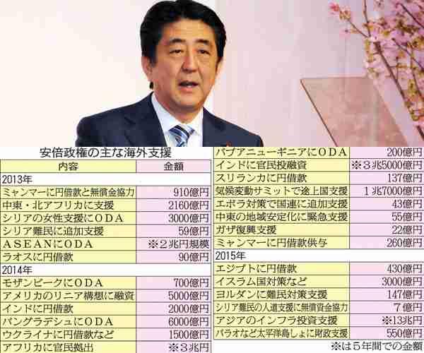 岸田外相 貧困撲滅へ10億ドル支援 国連閣僚級会合で表明