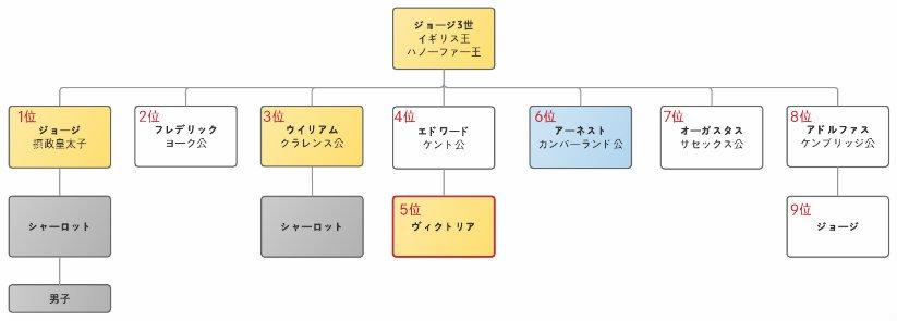 【実況・感想】『女王ヴィクトリア 愛に生きる』(1)