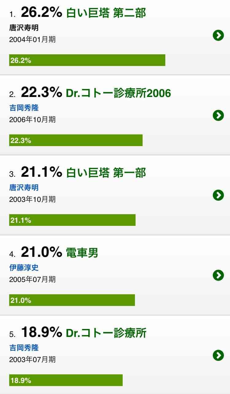 【セシルのもくろみ】真木よう子、主演ドラマ苦戦も奮起「むしろ更に燃えてきました」【5.1%】
