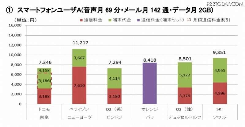 auが今夏中にスマホ料金を1500円前後値下げと報道!大半の利用者が対象で、各プランともに2割程度割引に