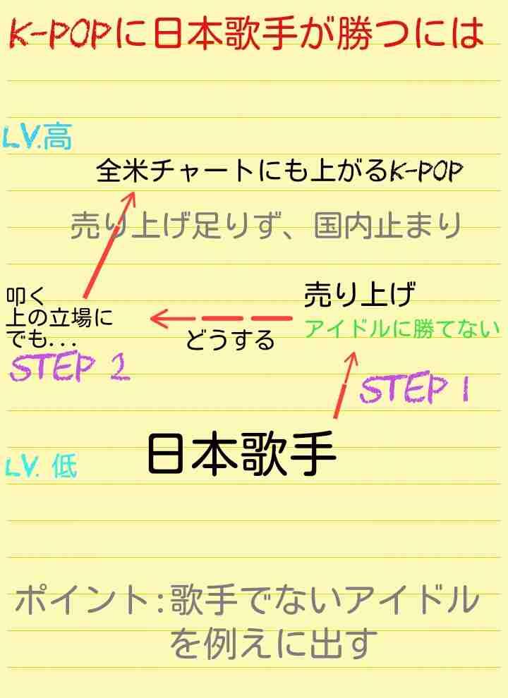 【実況・感想】Mステ2時間SP