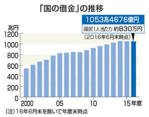 資金10億円と日本の最高権力を与えられました。何をしたいですか?