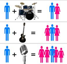 バンドのヴォーカル以外のメンバーが好きな人
