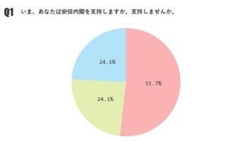 <世論調査>改造内閣支持率35% 不支持率は47%