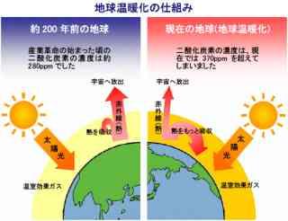 地球温暖化について考える