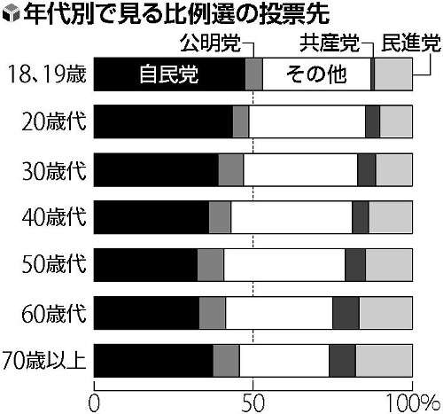 安倍内閣支持率「若高老低」10、20代は支持が不支持を上回る