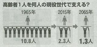 日本人の老後の経済状態が最下位近くに 死ぬまで働くしかない?