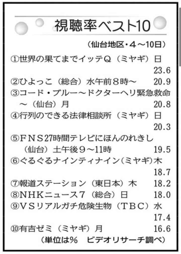 2017年 7月~9月までの夏ドラマの感想