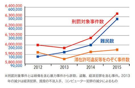 将来日本は移民なしでは成り立たなくなると思いますか?