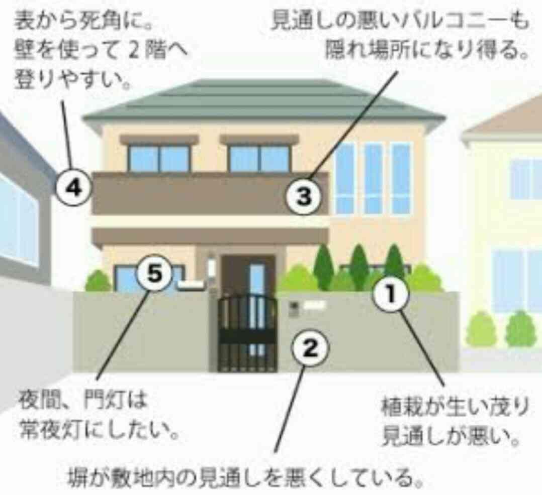 泥棒に入られやすい家って。