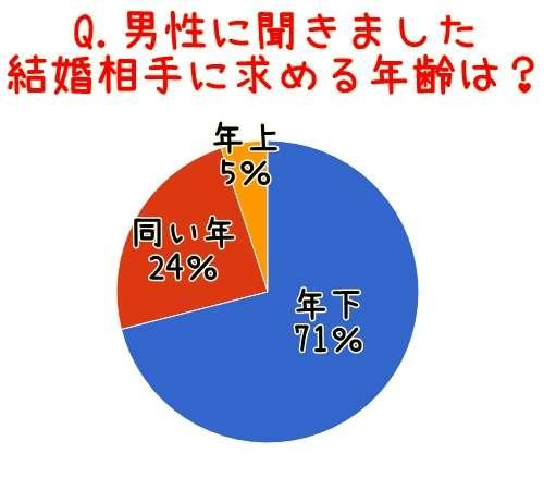 日本の年齢への偏見