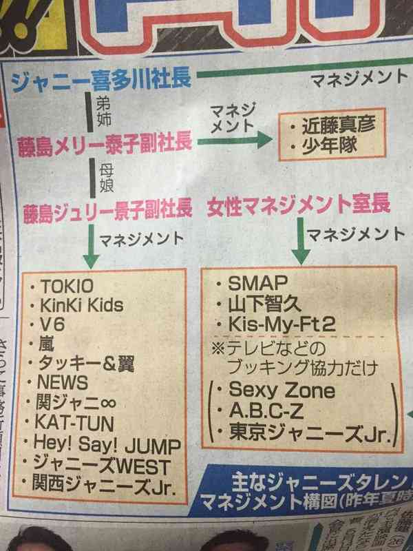【文春】SMAP元マネジャーがさらなる新会社を設立していた!