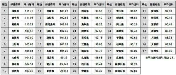 """「ゾゾタウン」""""送料自由""""の平均は96円、都道府県別では近畿2府3県がワーストに"""