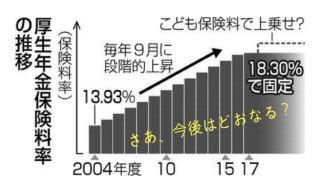 あなたの2020年の給与明細はこう変わる…月収30万円会社員の手取り年収は29万円減