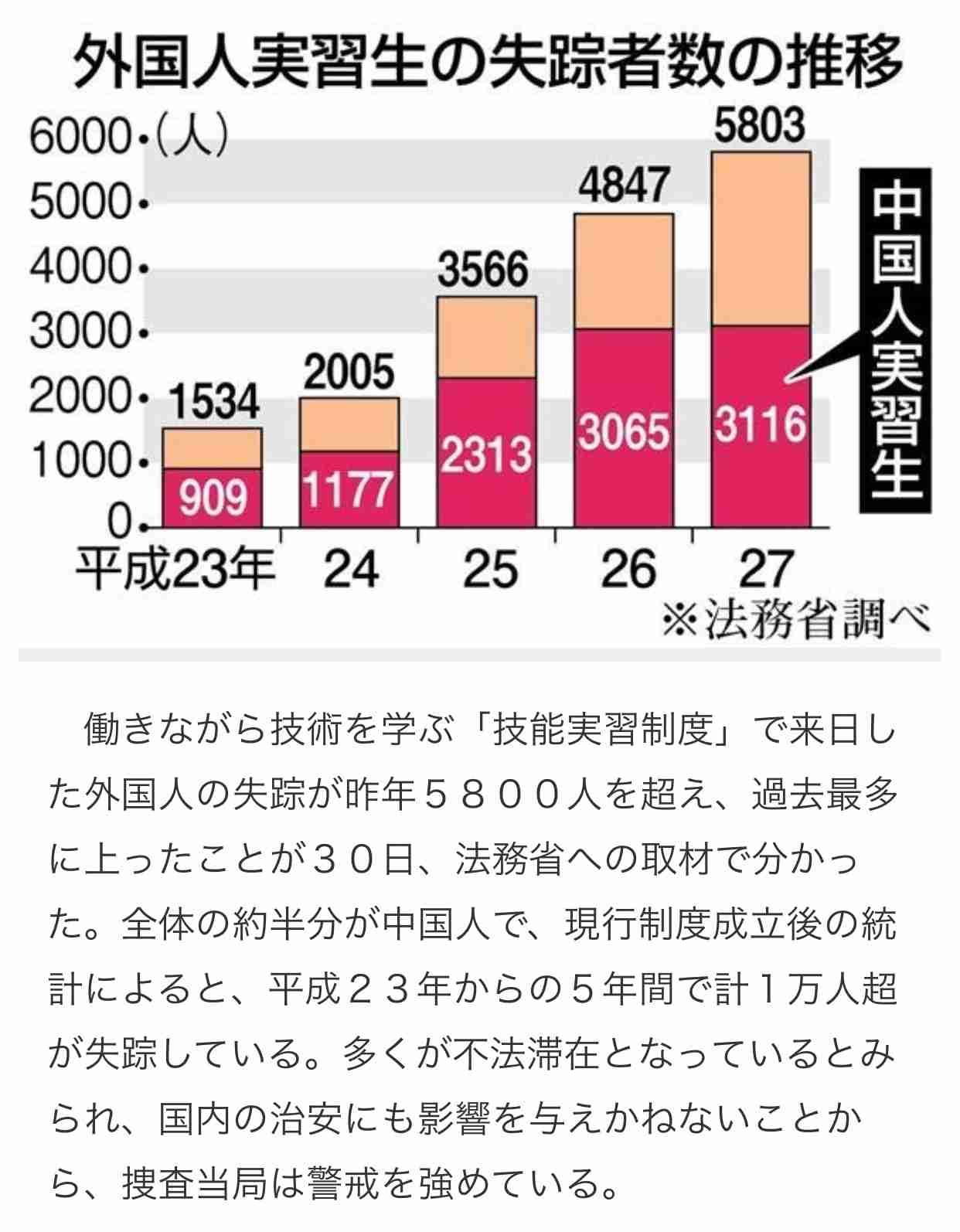 中国で大学生30人以上が謎の失踪 臓器売買ビジネスの被害者か