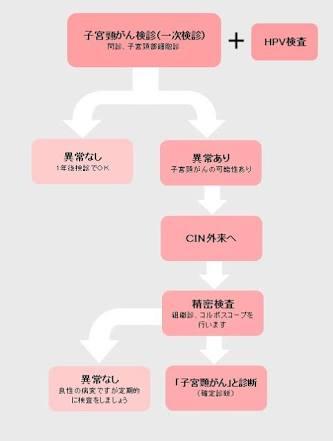 子宮頸がん検診について