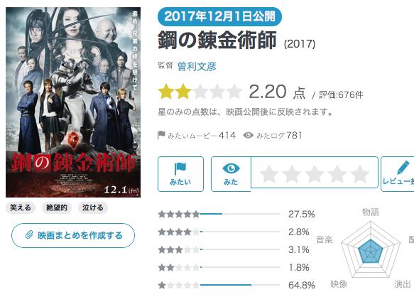 実写版「鋼の錬金術師」のレビューが物議 拙い日本語に「中国人雇った?」