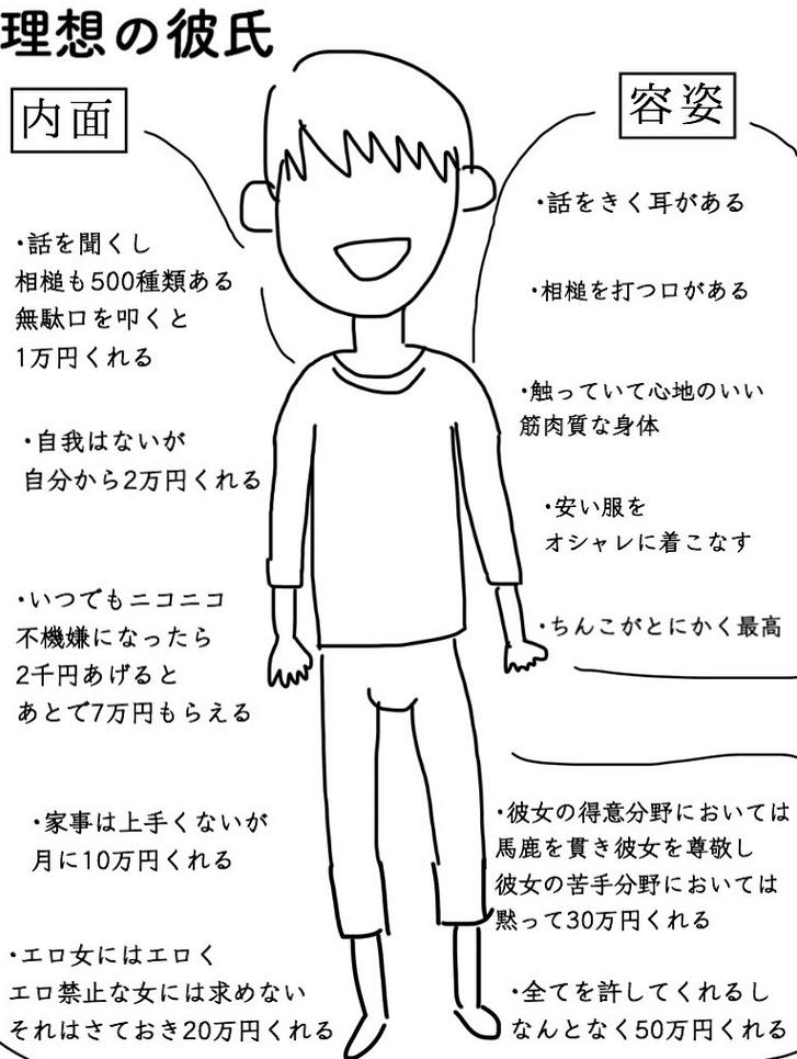 理想の男性像を描くトピ
