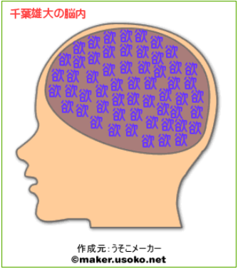 あなたの脳内メーカーの結果見せて!