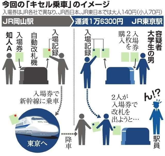 ファン同士、新幹線キセル乗車助けた疑い「全国に仲間」