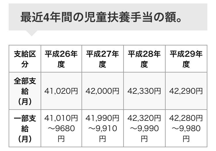 母子家庭、年収348万円=全世帯平均の5割弱-厚労省調査