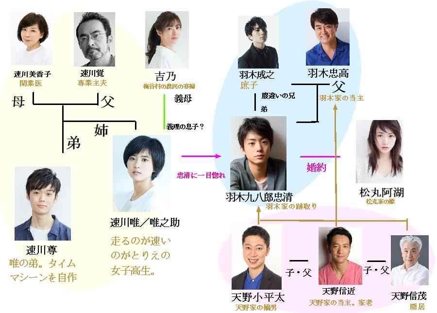 ドラマ『アシガール』楽しみな方!part2