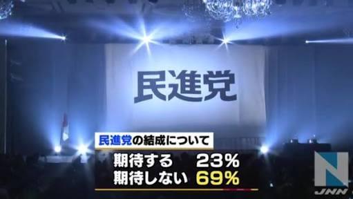 希望の党ショック!支持率崖っぷち たった1%の希望…
