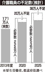 「学び直し」推進、5000億円…政府投入へ