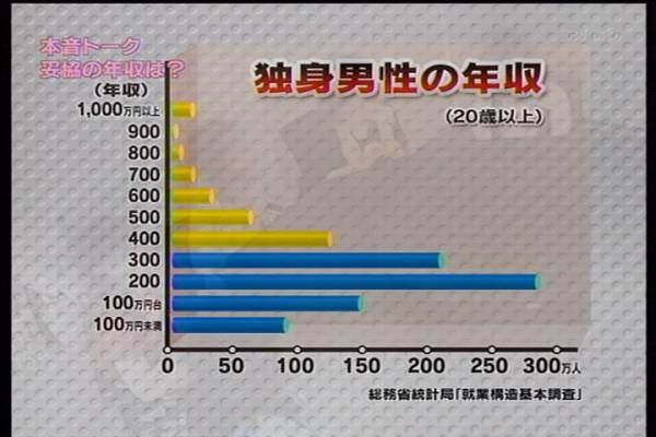 20代が子育てしたいと思える年収…1人目600万円、2人目700万円