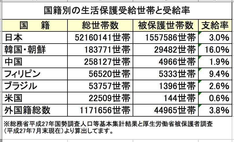生活保護世帯、最多更新=5カ月連続増 164万2273世帯