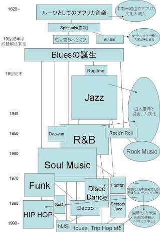 日本の音楽レベルは低い!と言ってる方って普段何聴いてるんですか?