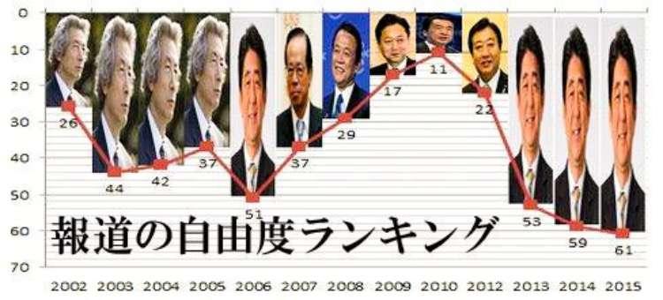 世界自由度ランキング、日本はアジア1位 香港は後退=米人権団体