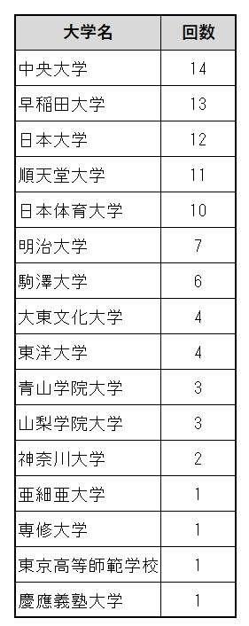 箱根駅伝4連覇の青山学院大学に他大学からボヤキ「使えるお金が違う」