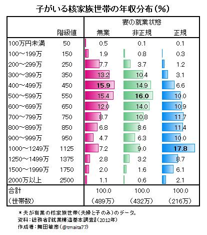受け入れ枠増えたが…4人に1人「保育園落ちた」 横浜
