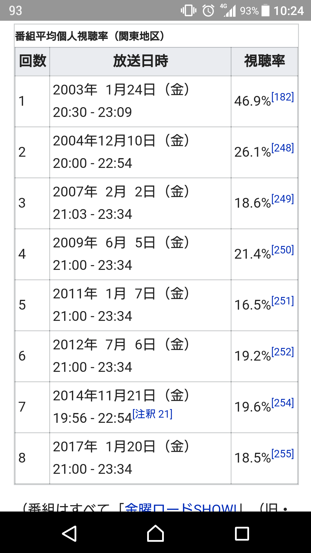 地上波初放送「君の名は。」高視聴率17.4%!「シン・ゴジラ」超え
