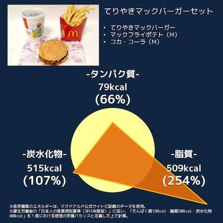 ハンバーガー、ポテト…1歳児にファストフードはあり?なし?