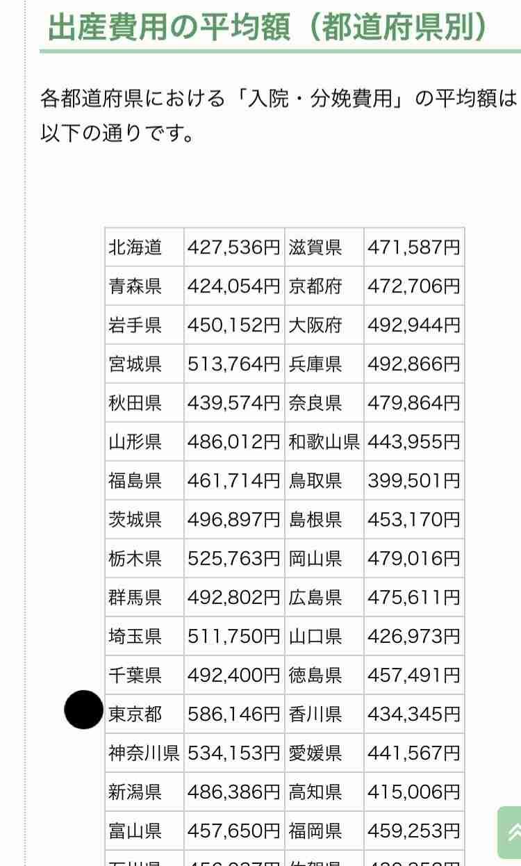 不妊治療にかかった費用、「10万円~50万円」が最多 中には300万円以上かける女性も