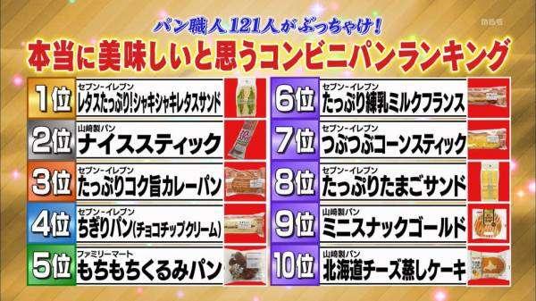 【パン人気総選挙2018!!】
