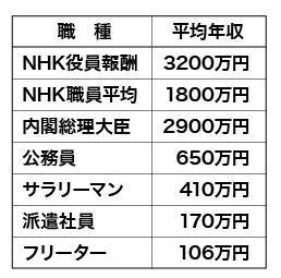 NHK受信料、19年度値下げ「検討を」 野田総務相