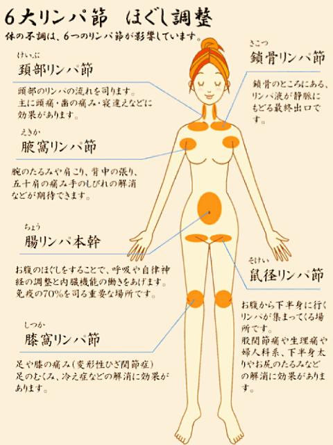リンパマッサージ効果ある?