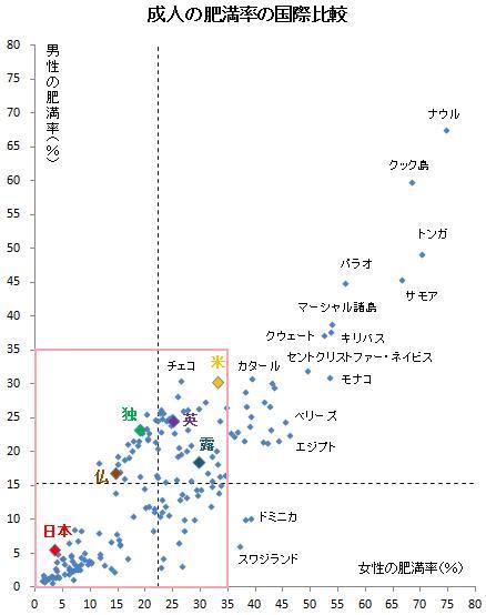 海外の反応「なぜ日本では簡単に痩せられるのか?」日米の食事環境を比較考察