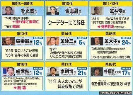 朴槿恵前大統領に懲役30年を求刑